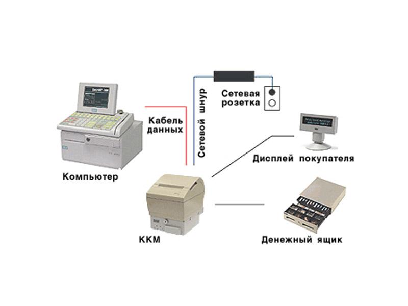 Подключение ККМ-АТОЛ к рабочему месту кассира