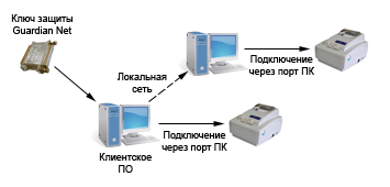 Однопользовательская